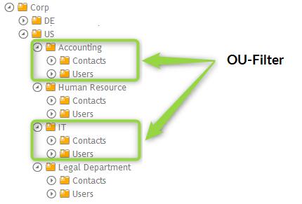 OU Filter um Objekte bestimmte OUs in eine dynamische Gruppe aufzunehmen