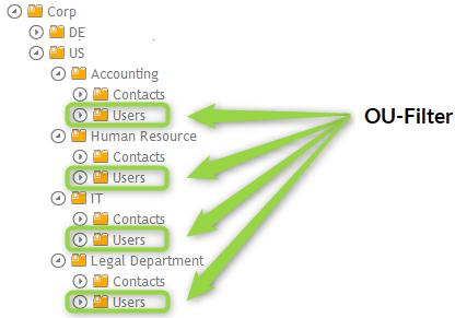 OU Filter für Nutzer aus gleichartigen OUs (Users) für eine dynamische Gruppe