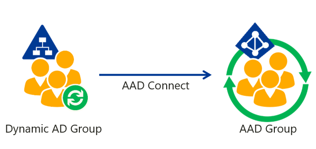 Azure-AD-Group-Synchronization-Dynamic-Group-tagged