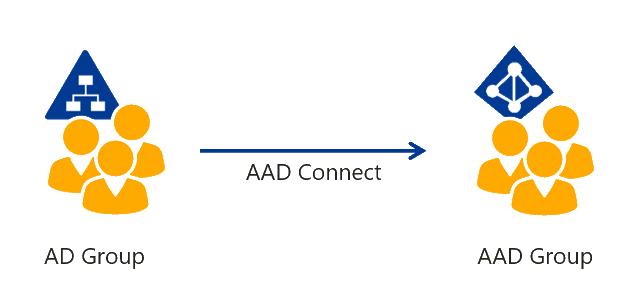 Azure-AD-Group-Synchronization-Regular
