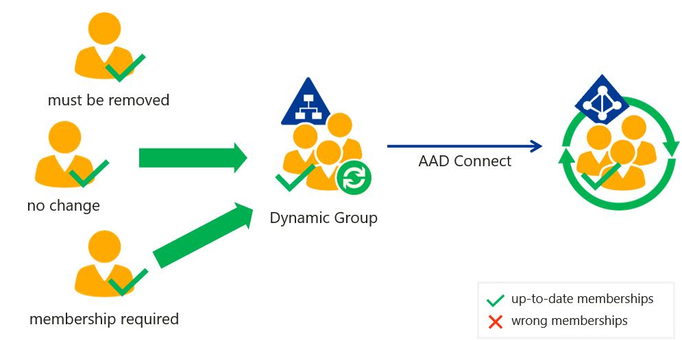Dynamic-Group-Memberships-Update-Hybrid-AD-AzureAD