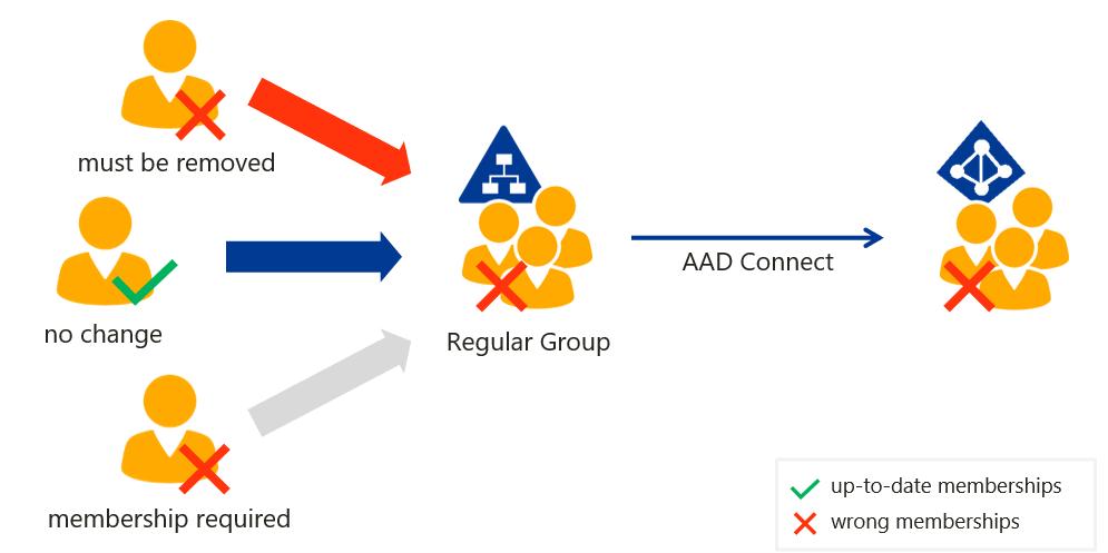 Group-Memberships-Update-Hybrid-AD-AzureAD