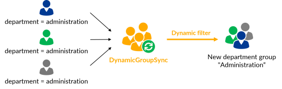 Dynamic filter - Creation of new department groups