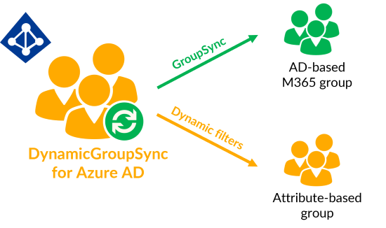 DynamicGroupSync for Azure AD