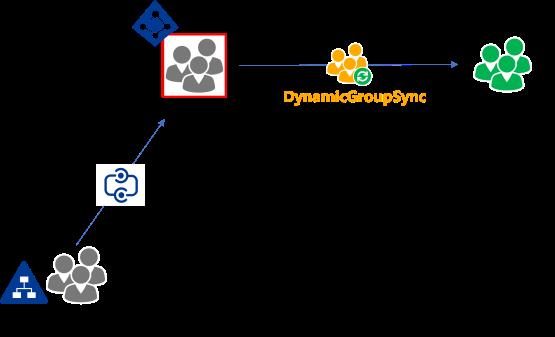 DynamicGroupSync - AD Gruppen in der Cloud nutzen