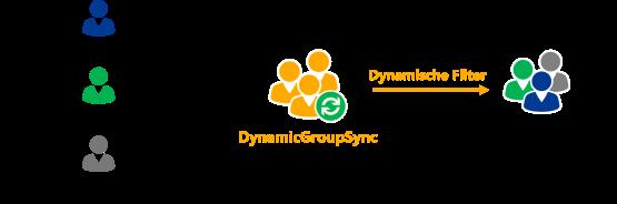 Dynamischer Filter - Neue Abteilungsgruppe anlegen
