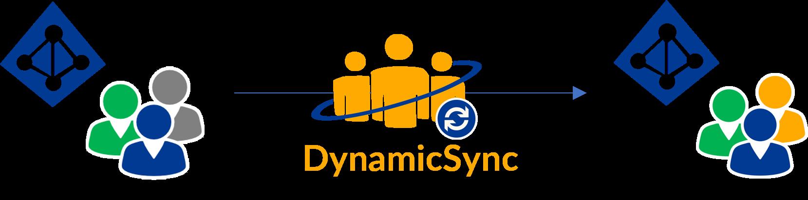 DynamicSync - Group synchronization in Azure